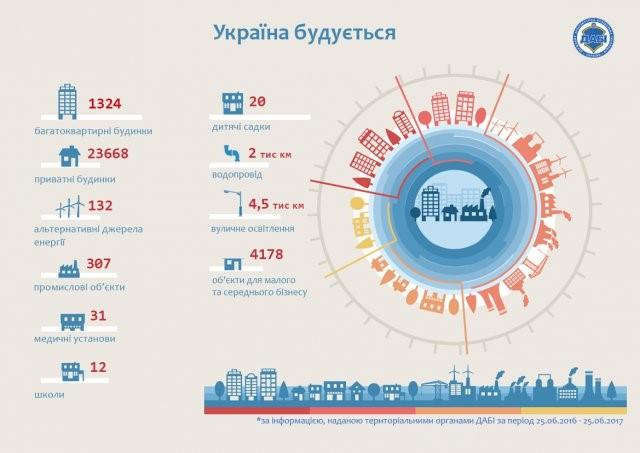 україна будується